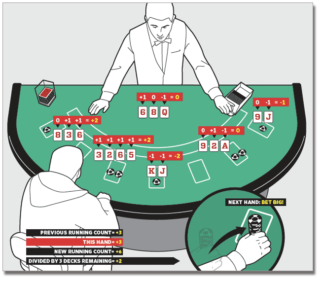 blackjack and card counting how to count cards in 21