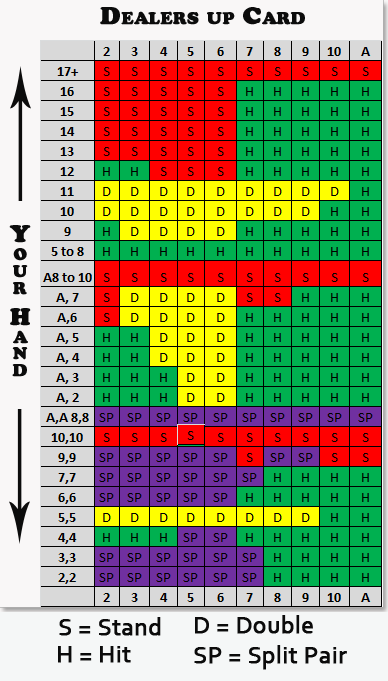 Blackjack when to hit or stay chart